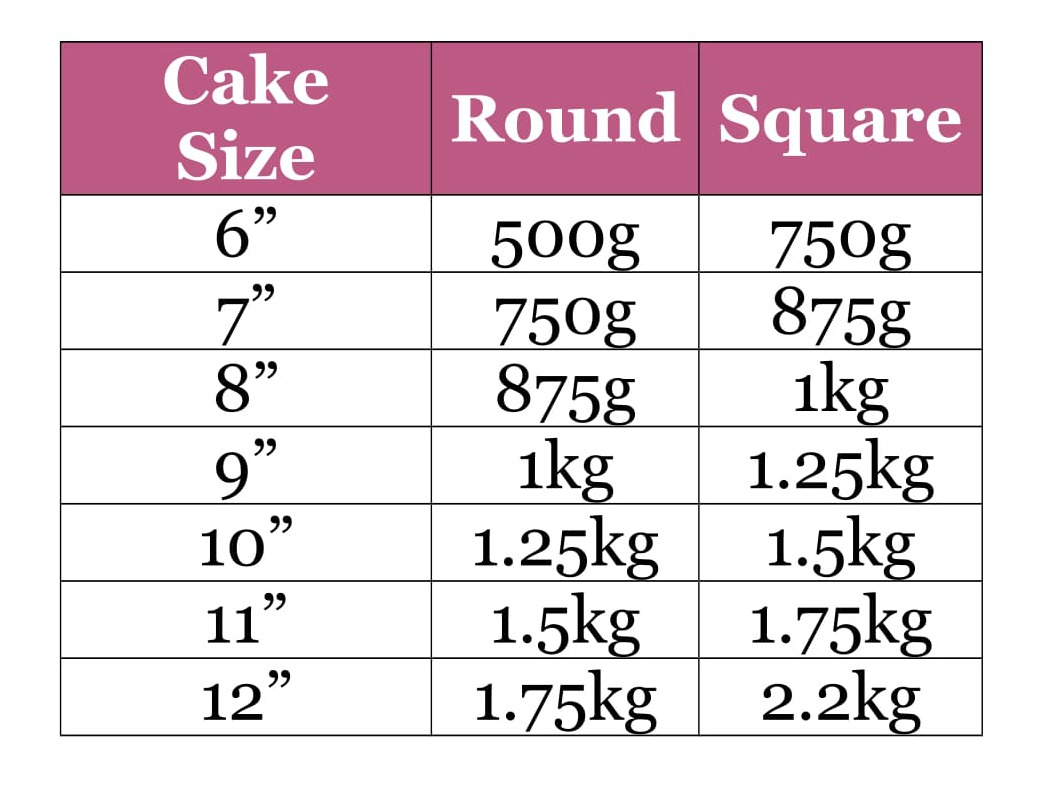 How much marzipan table